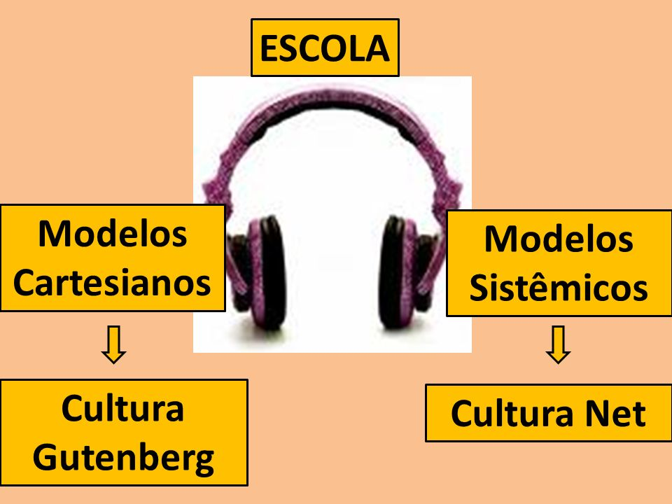 ESCOLA Modelos Cartesianos Modelos Sistêmicos Cultura Gutenberg Cultura Net