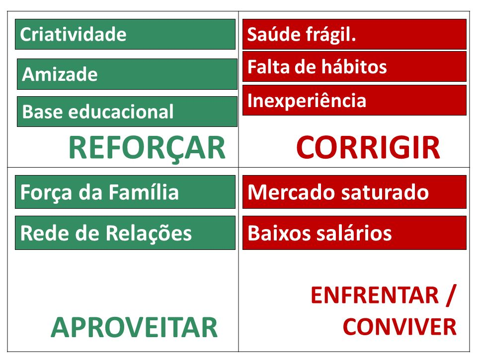 REFORÇAR CORRIGIR APROVEITAR ENFRENTAR / CONVIVER Força da Família