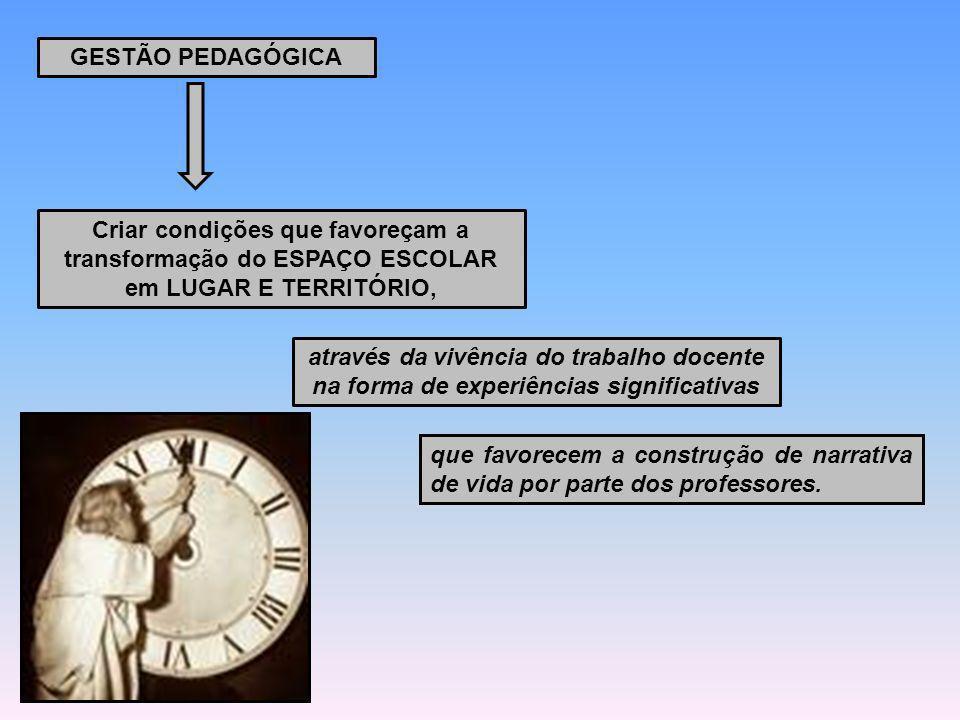 GESTÃO PEDAGÓGICACriar condições que favoreçam a transformação do ESPAÇO ESCOLAR em LUGAR E TERRITÓRIO,