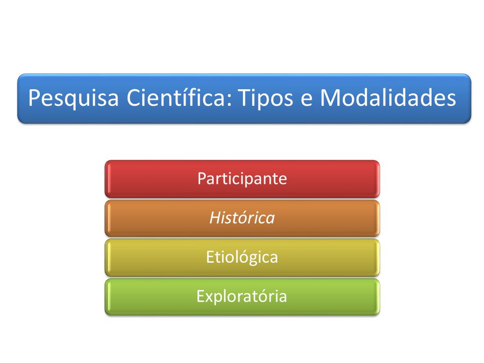 Pesquisa Científica: Tipos e Modalidades
