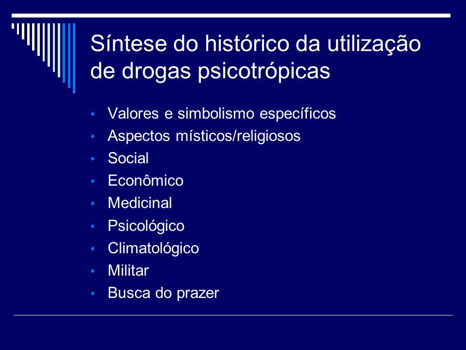 Síntese do histórico da utilização de drogas psicotrópicas
