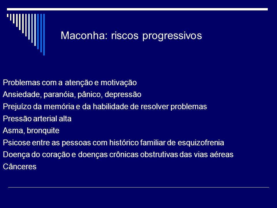 Maconha: riscos progressivos