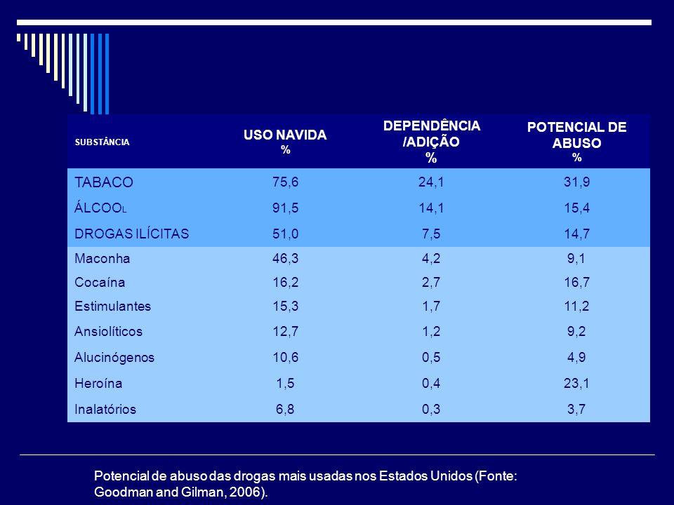 TABACO USO NAVIDA % DEPENDÊNCIA /ADIÇÃO % POTENCIAL DE ABUSO % 75,6