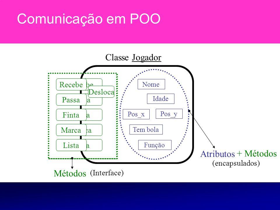 Comunicação em POO Classe Jogador Atributos + Métodos Métodos Finta