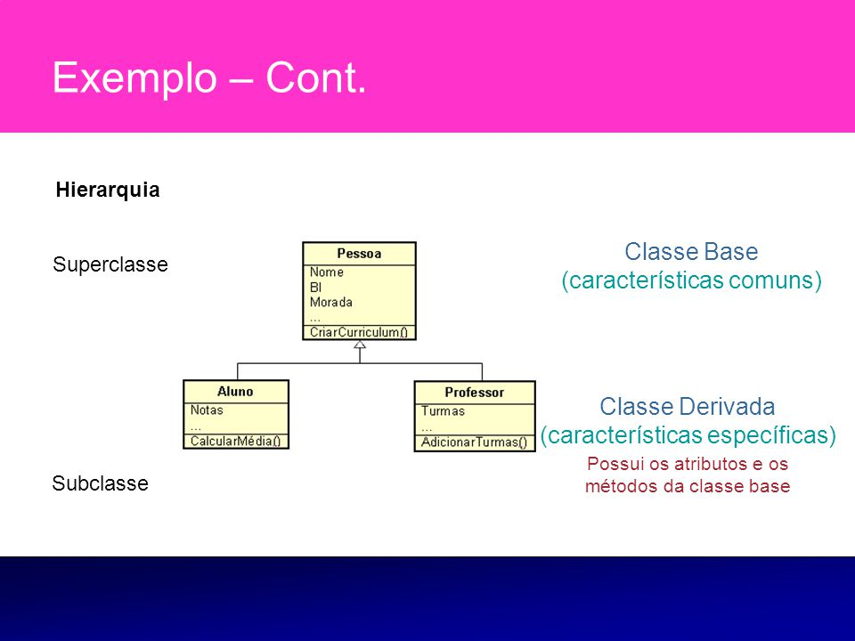Exemplo – Cont. Classe Base (características comuns)