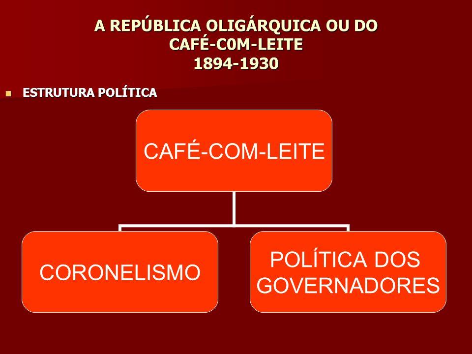 A REPÚBLICA OLIGÁRQUICA OU DO CAFÉ-C0M-LEITE 1894-1930