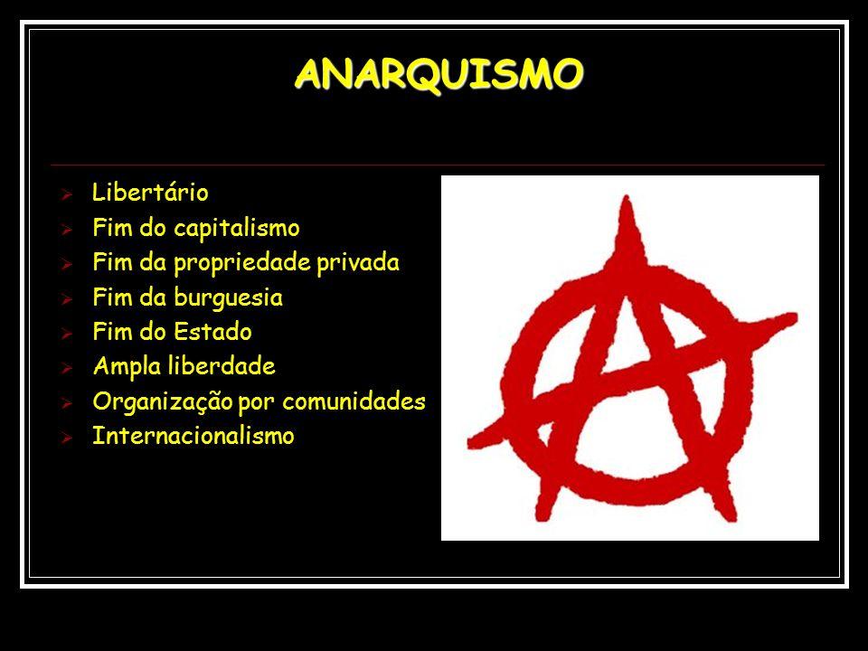 ANARQUISMO Libertário Fim do capitalismo Fim da propriedade privada