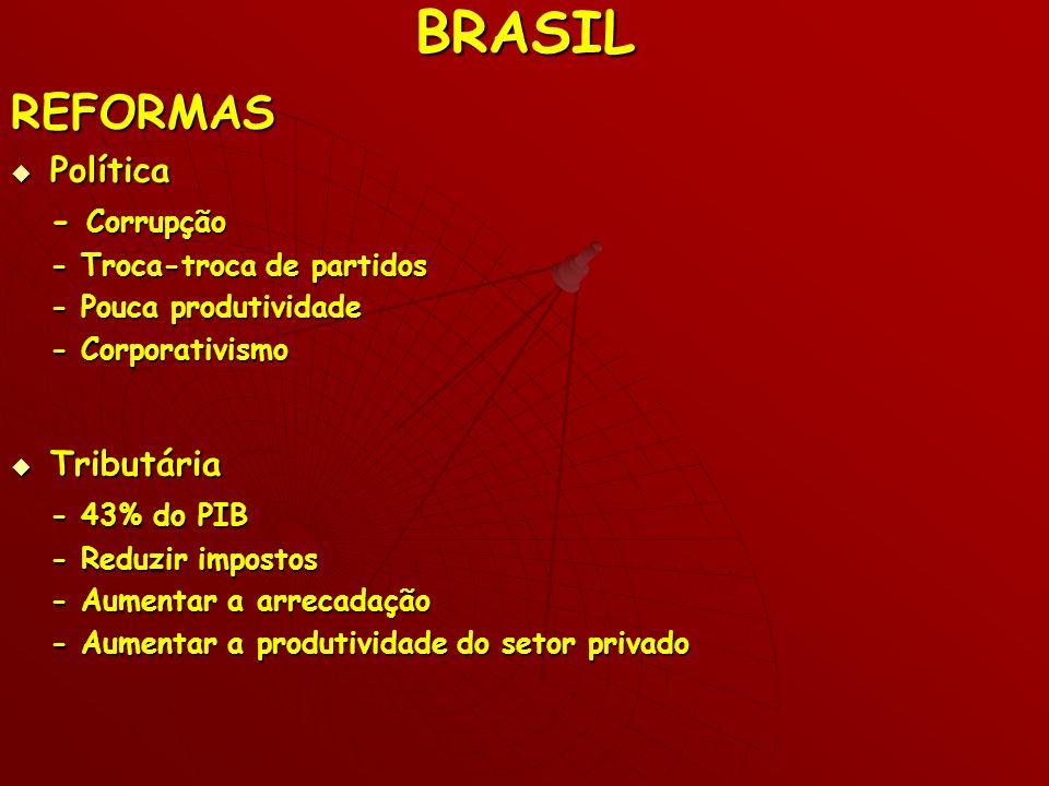 BRASIL REFORMAS Política - Corrupção Tributária - 43% do PIB