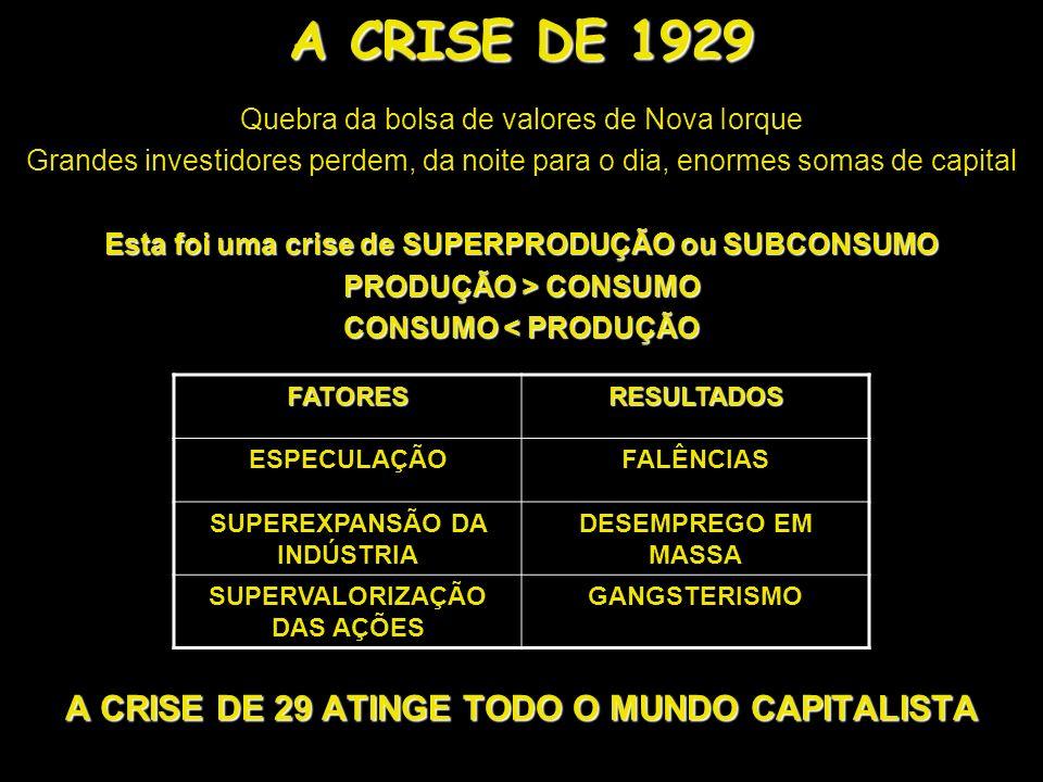 A CRISE DE 1929 A CRISE DE 29 ATINGE TODO O MUNDO CAPITALISTA