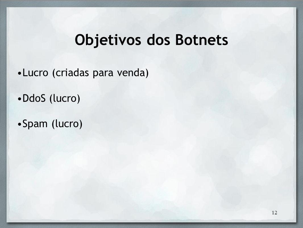 Objetivos dos Botnets Lucro (criadas para venda) DdoS (lucro)