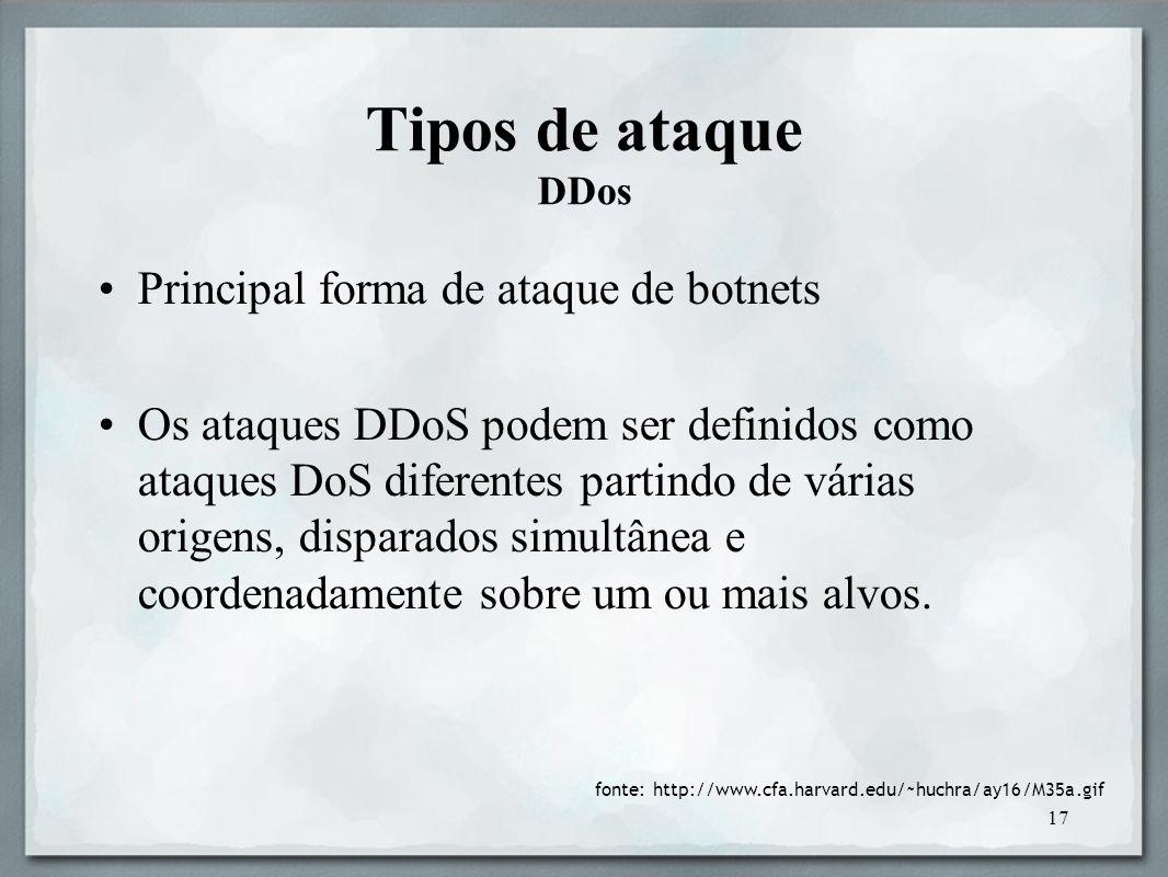 Tipos de ataque DDos Principal forma de ataque de botnets