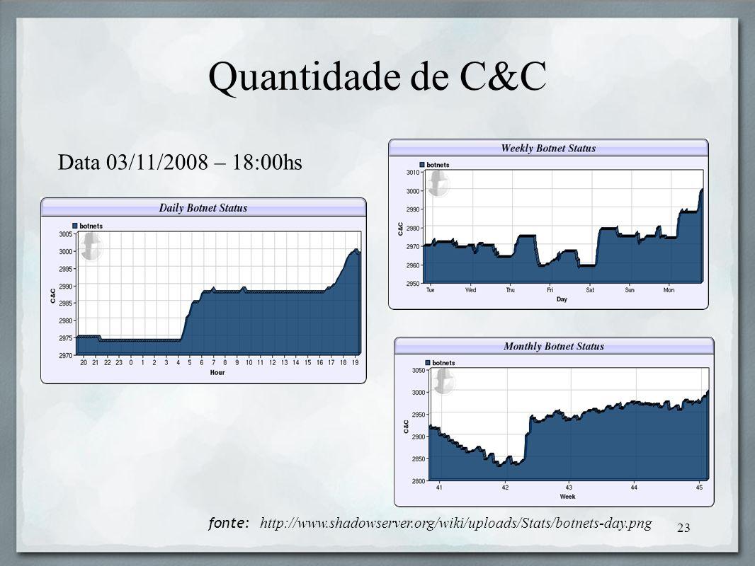 Quantidade de C&C Data 03/11/2008 – 18:00hs