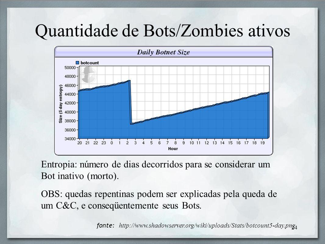 Quantidade de Bots/Zombies ativos