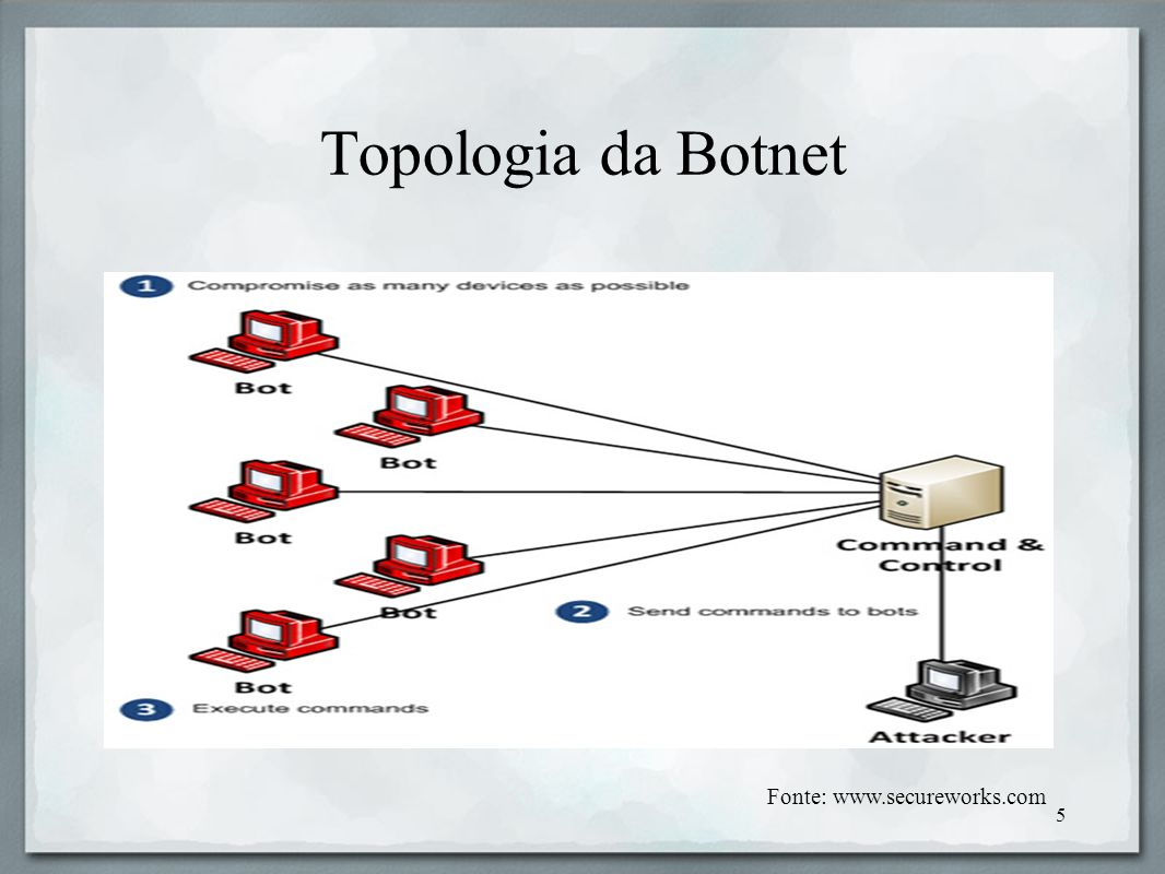 Topologia da Botnet Fonte: www.secureworks.com