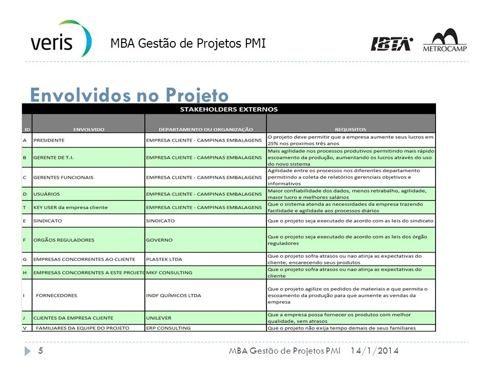 MBA Gestão de Projetos PMI