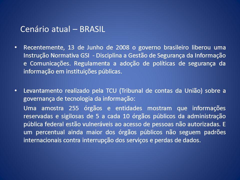 Cenário atual – BRASIL