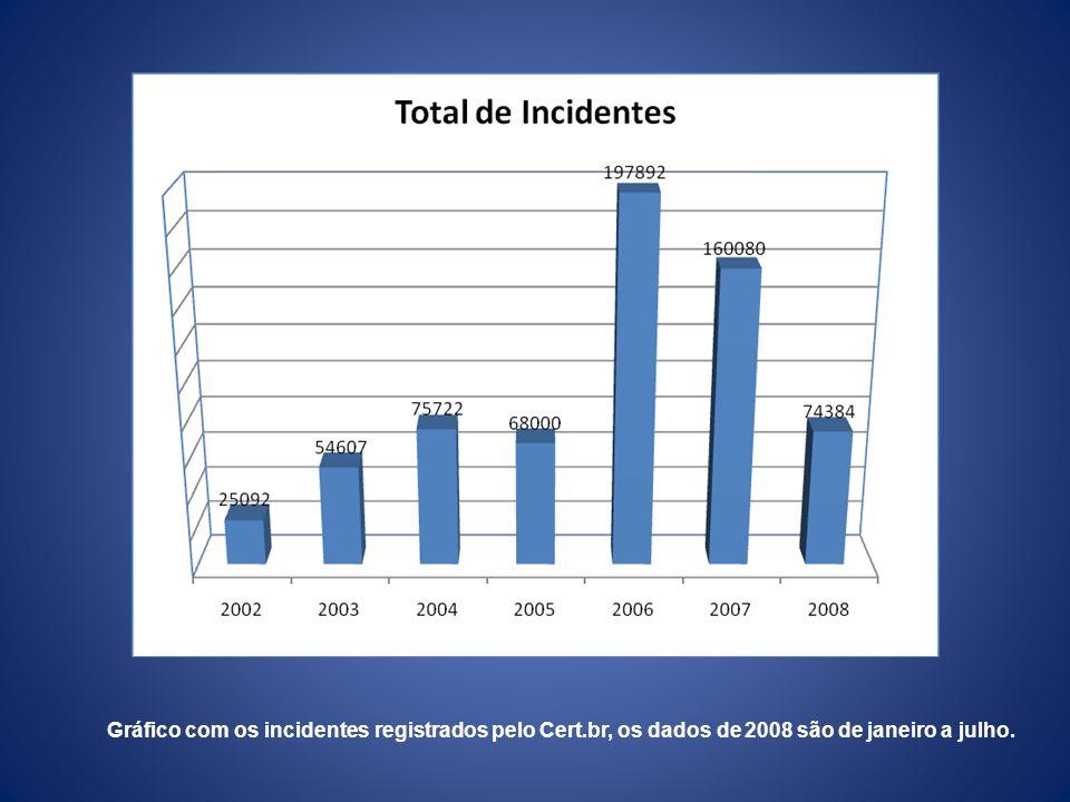 Gráfico com os incidentes registrados pelo Cert