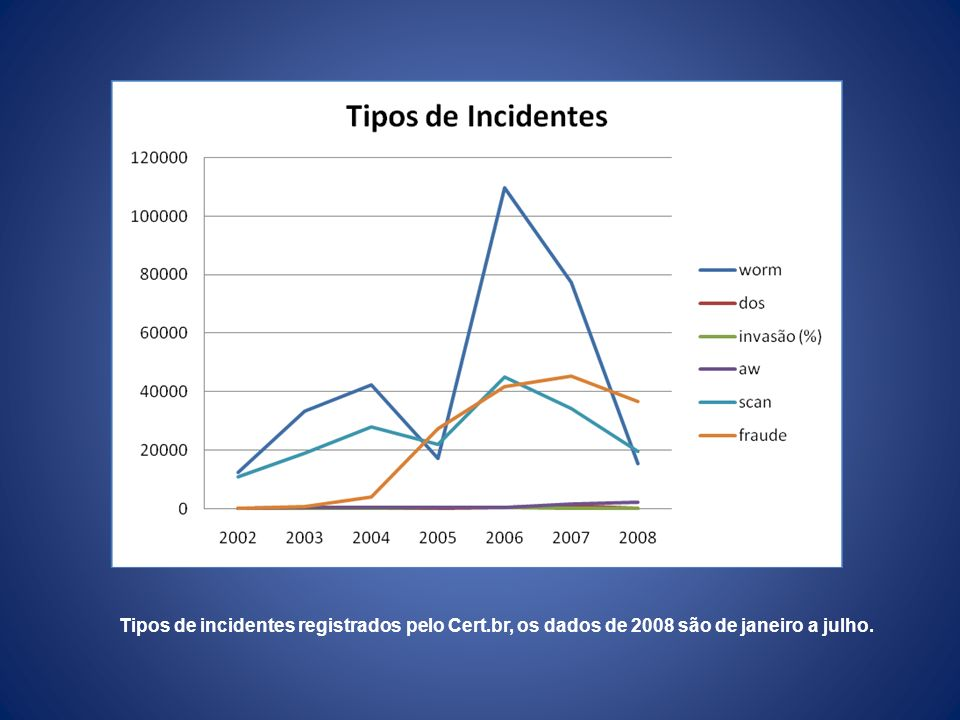 Tipos de incidentes registrados pelo Cert