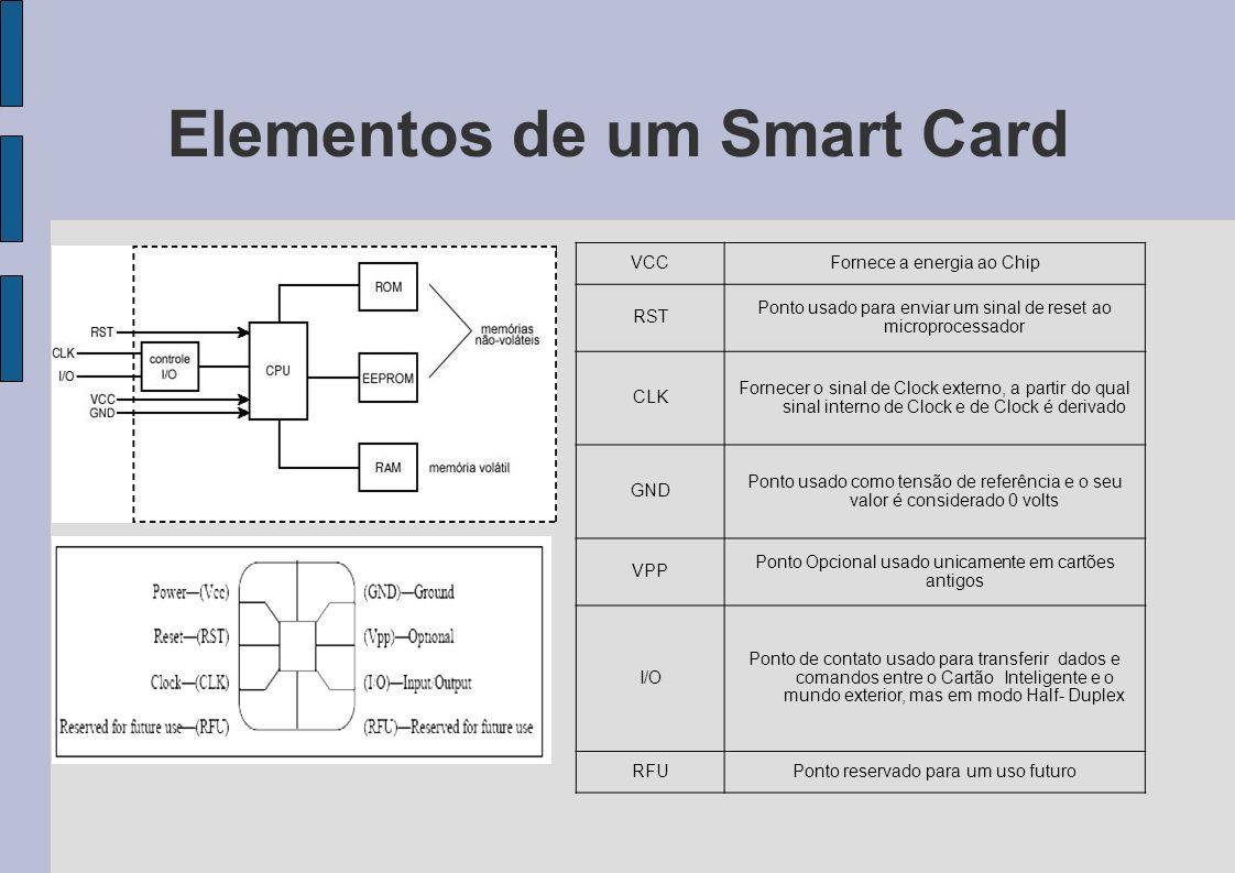 Elementos de um Smart Card
