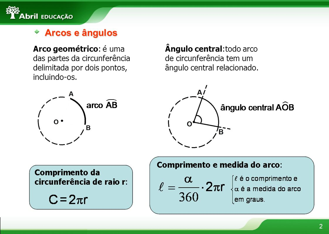 Arcos e ângulosArco geométrico: é uma das partes da circunferência delimitada por dois pontos, incluindo-os.
