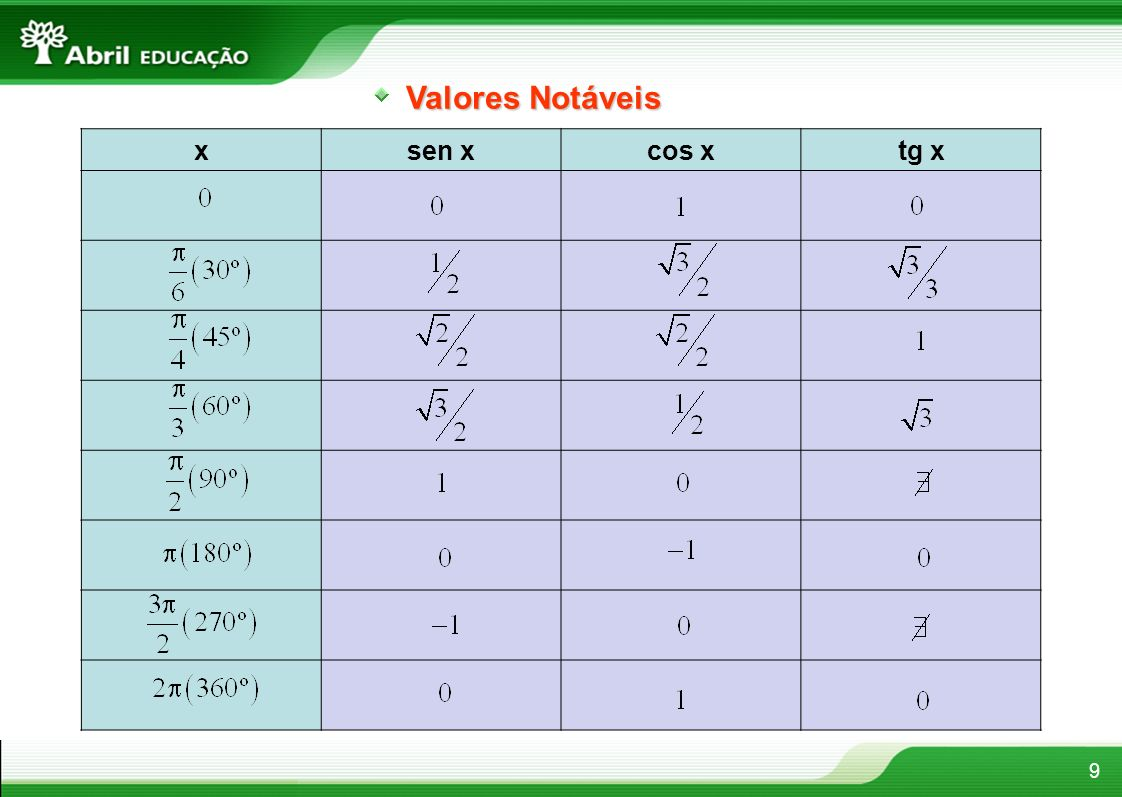 Valores Notáveis x sen x cos x tg x