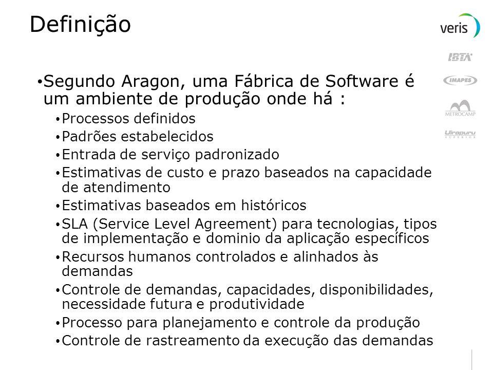 DefiniçãoSegundo Aragon, uma Fábrica de Software é um ambiente de produção onde há : Processos definidos.