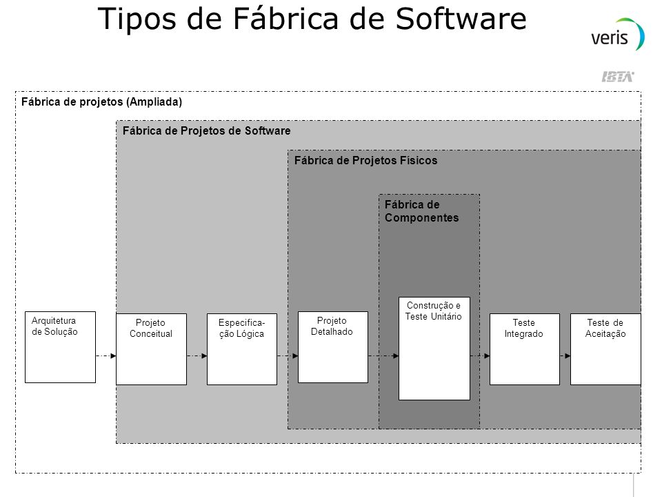 Tipos de Fábrica de Software