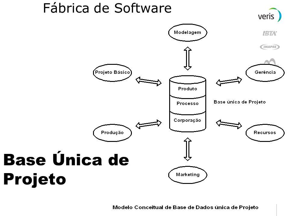 Fábrica de Software Base Única de Projeto
