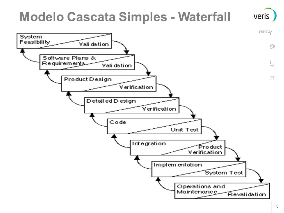 Modelo Cascata Simples - Waterfall