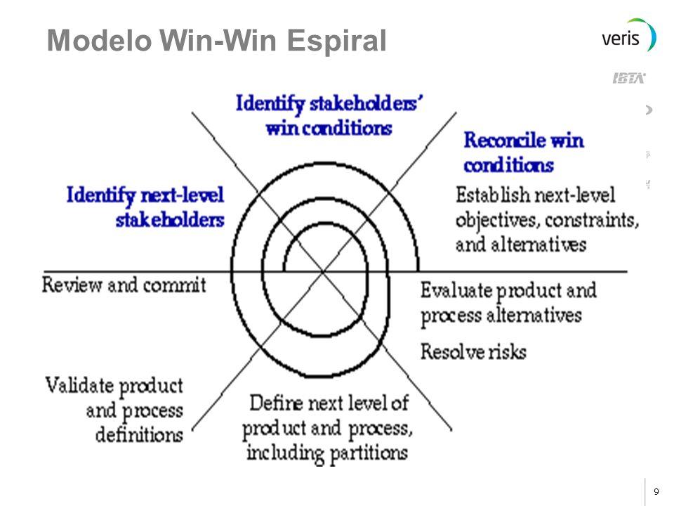 Modelo Win-Win Espiral