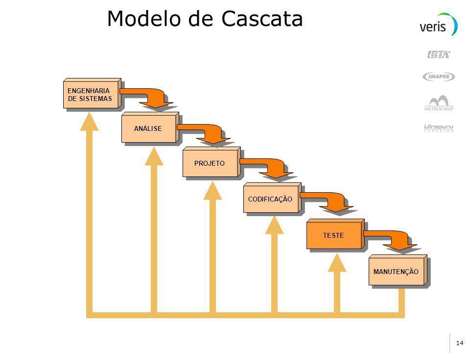 Modelo de Cascata ENGENHARIA DE SISTEMAS ANÁLISE PROJETO CODIFICAÇÃO