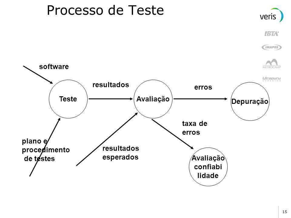 Processo de Teste software erros Teste Depuração taxa de