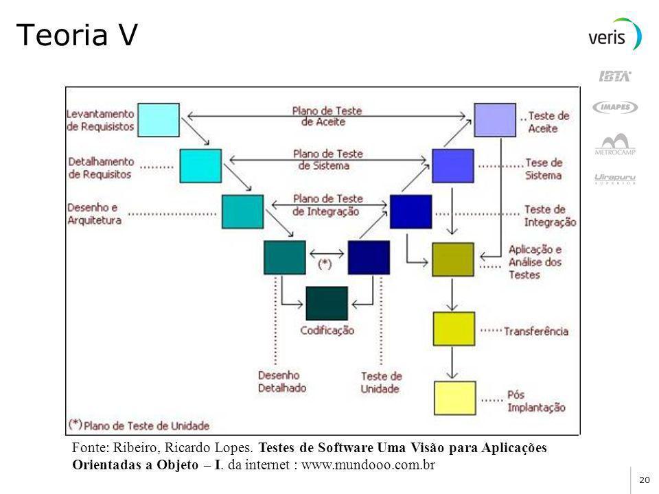 Teoria V Fonte: Ribeiro, Ricardo Lopes.