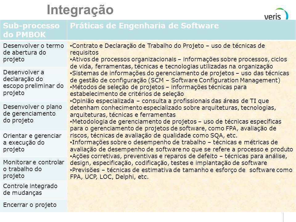 Integração Sub-processo do PMBOK Práticas de Engenharia de Software
