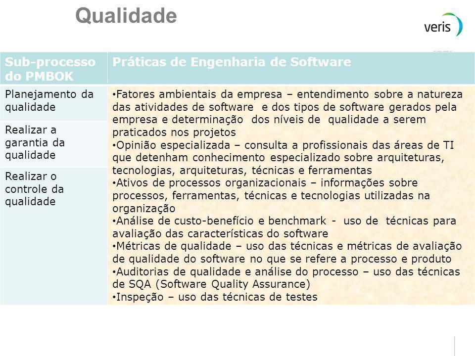 Qualidade Sub-processo do PMBOK Práticas de Engenharia de Software