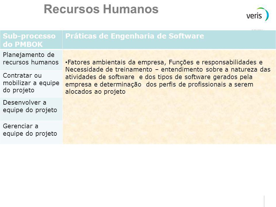 Recursos Humanos Sub-processo do PMBOK