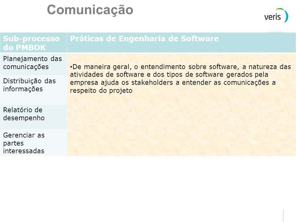 Comunicação Sub-processo do PMBOK Práticas de Engenharia de Software