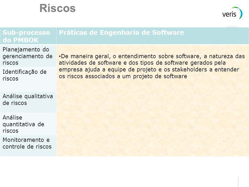Riscos Sub-processo do PMBOK Práticas de Engenharia de Software