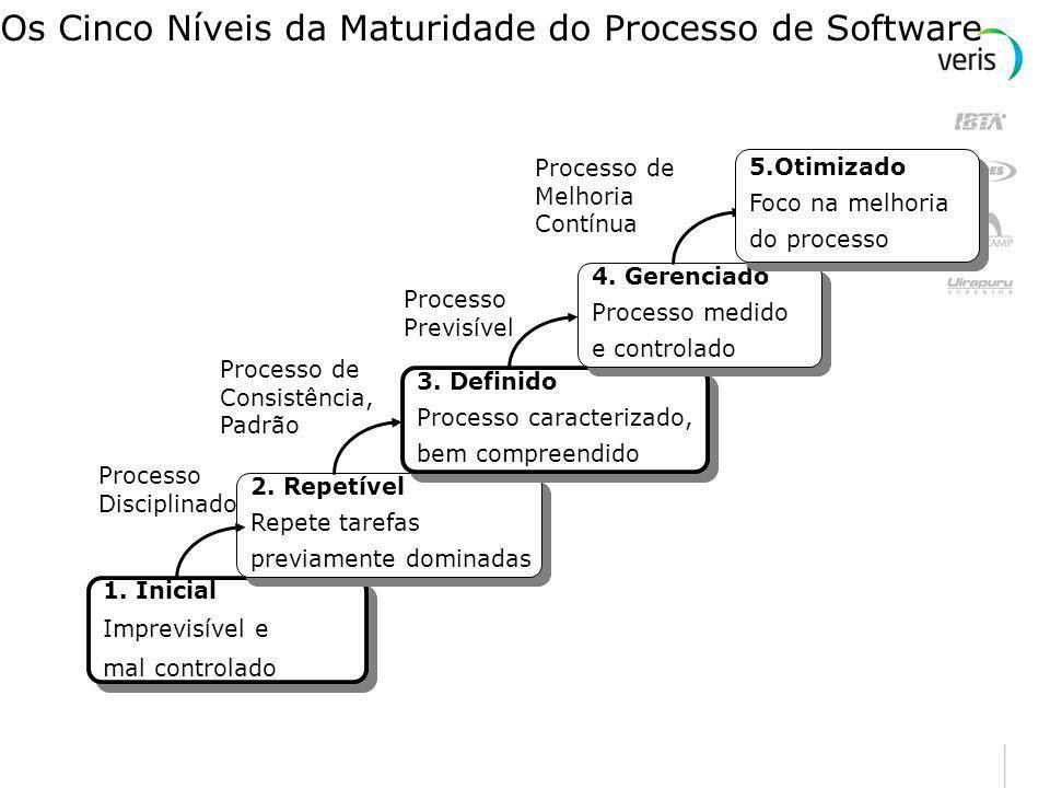 Os Cinco Níveis da Maturidade do Processo de Software