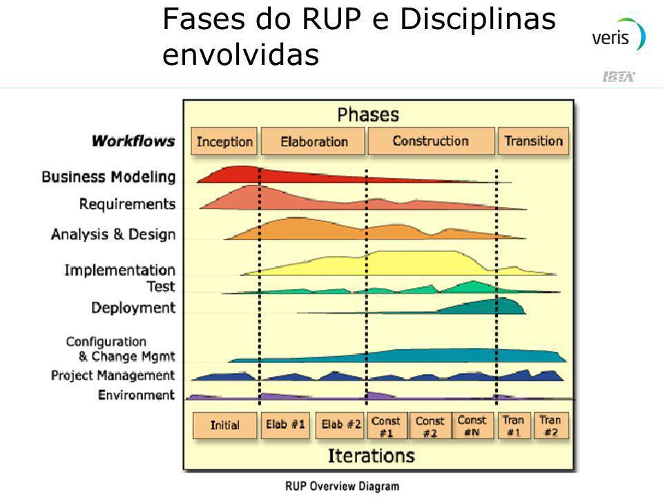 Fases do RUP e Disciplinas envolvidas