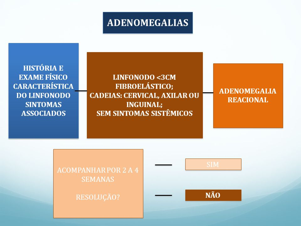 ADENOMEGALIAS HISTÓRIA E EXAME FÍSICO CARACTERÍSTICA DO LINFONODO SINTOMAS ASSOCIADOS LINFONODO <3CM.