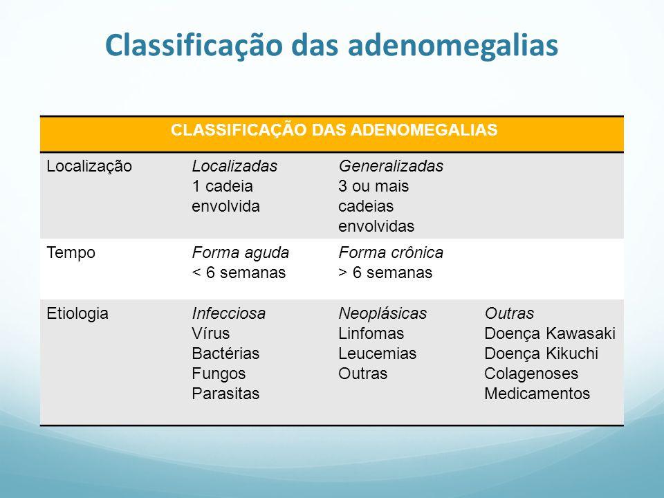 Classificação das adenomegalias