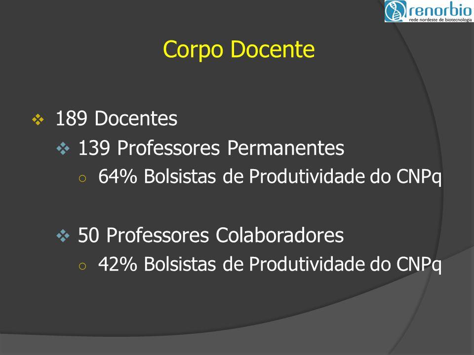 Corpo Docente 189 Docentes 139 Professores Permanentes