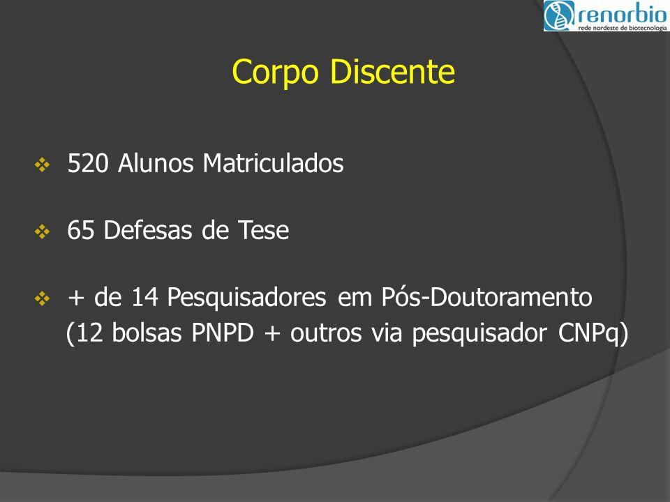 Corpo Discente 520 Alunos Matriculados 65 Defesas de Tese