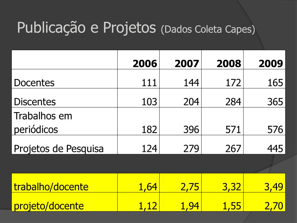 Publicação e Projetos (Dados Coleta Capes)