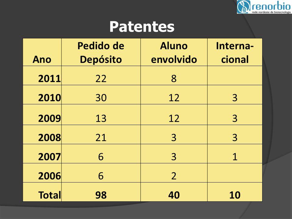 Patentes Ano Pedido de Depósito Aluno envolvido Interna- cional 2011