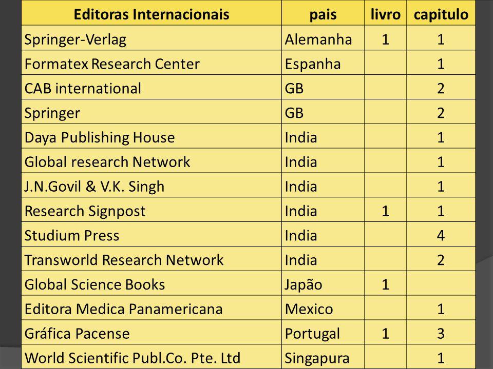 Editoras Internacionais