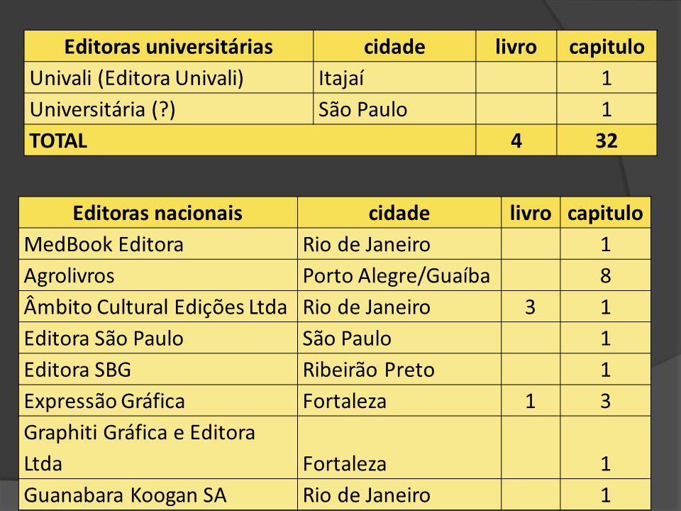 Editoras universitárias