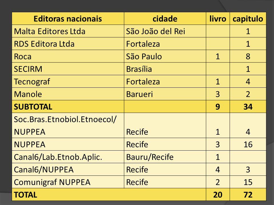 Editoras nacionais cidade. livro. capitulo. Malta Editores Ltda. São João del Rei. 1. RDS Editora Ltda.