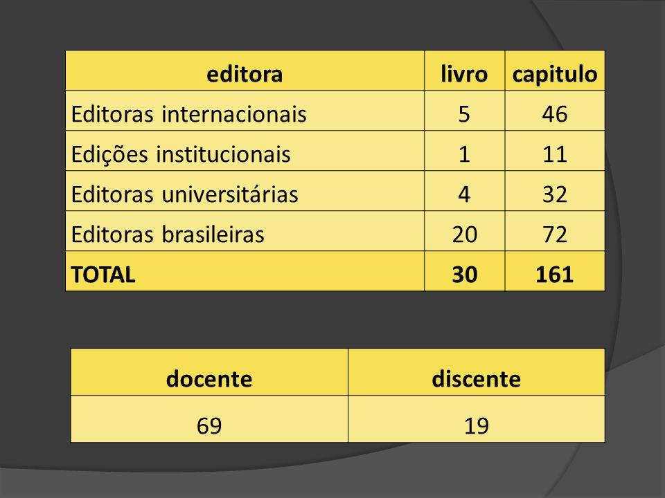 editora livro. capitulo. Editoras internacionais. 5. 46. Edições institucionais. 1. 11. Editoras universitárias.